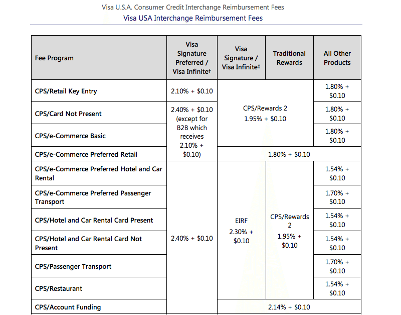 Visa Interchange Fee Breakdown